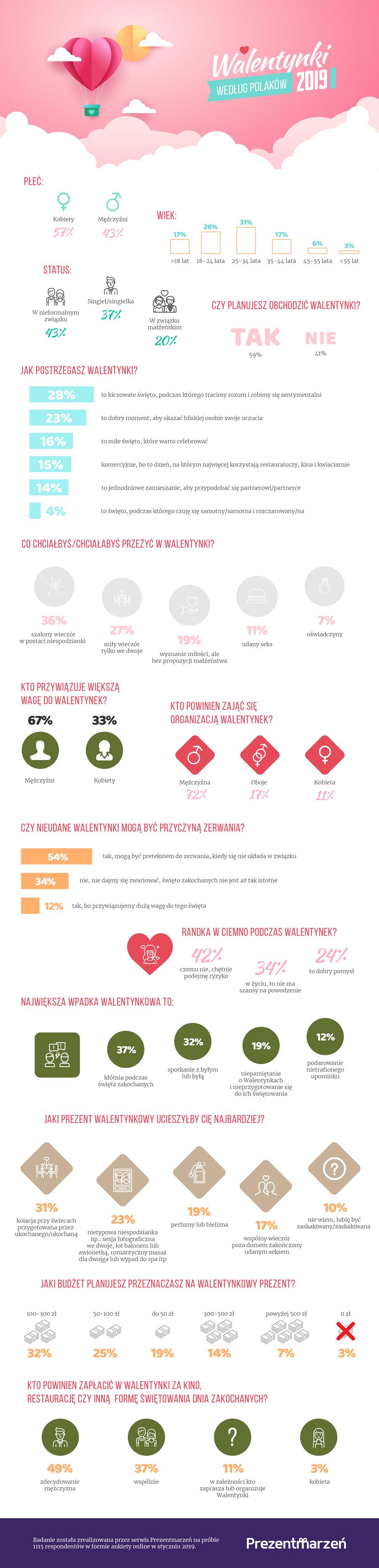 walentynki2019 wedlug polakow infografika prezentmarzen jpg